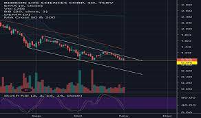 Khrn Stock Price And Chart Tsxv Khrn Tradingview