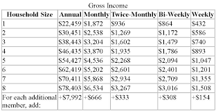 Wic Chart Income Wic Income Eligibility Guidelines Oswego County Opportunities
