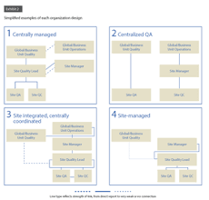 Secrets Of Successful Quality Organizations