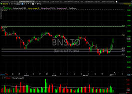 Bns Stock Chart Bns Is Going Higher Catching One Monkey All The Time