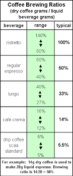 Pour Over Coffee Ratio Chart Brewing Ratios For Espresso Beverages
