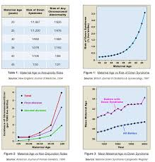 Risk Of Down Syndrome By Age Chart Non Disjunction Bioninja