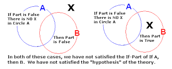Write The Conditional Statement That The Venn Diagram Illustrates 3 4 3 5 Truth Tables For Conditional And Biconditional