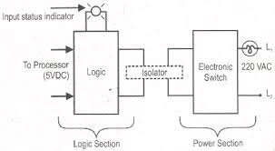 programmable logic controller plc block diagram of output module plc