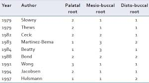 Maxillary Second Molar Endodontic Management Of Maxillary Second Molar With 2 Palatal Roots