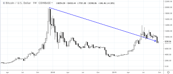 Tulip Mania Chart Lessons From The Bitcoin Bubble Gff Brokers