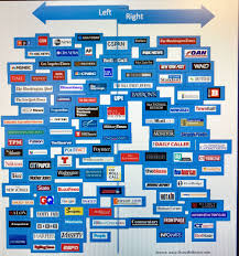 Left Right Political Orientation Of Media Networks According