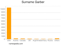 Garber - Names Encyclopedia