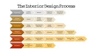 concept statement interior design. Concept Statement Interior Design