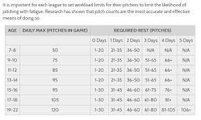 2018 Little League Pitch Count Chart Pitch Count Chart Guilford Little League Baseball And Softball