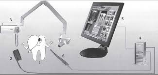Стоматология Статьи из журнала Современная стоматология  Возможности использования современных дигитальных технологий рентгенодиагностики в стоматологии