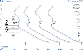 Hertz Conversion Chart Basics Of Acoustics Hertz Cent And Decibel