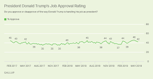 Trump Approval Rating Chart Trump Approval Edges Down To 42