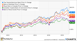 Tsx Annual Returns Chart Toronto Dominion Banks Usa Stock Is Canadas Best Bank