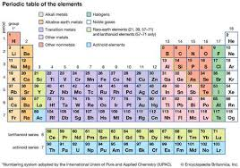 Periodic Table Charge Chart Carbon Group Element Chemical Elements Britannica
