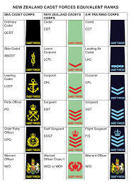 Uk Armed Forces Ranks Chart File Equiv Ranks Chart Pdf Wikimedia Commons