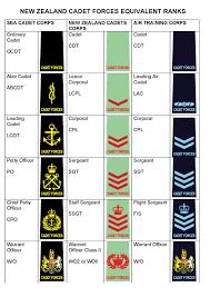 Military Rank Equivalents Chart File Equiv Ranks Chart Pdf Wikimedia Commons