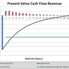 Cash Flow Chart Output Example Download Scientific Diagram