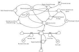 Flow Chart And Levels Of Calculation Of The Level Of