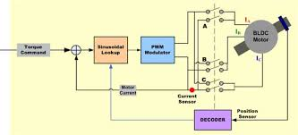 bldc motor control algorithms renesas electronics singapore figure 3 simplified block diagram of sinusoidal controller for bldc motor