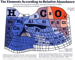 Periodic Table (by abundance) – Sci-advent – Day 11 | Quantum Tunnel