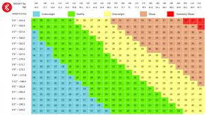 True Height Weight Chart Female With Age Chart Singapore Bmi