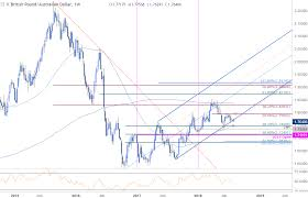 Gbp Aud Technical Outlook Price Testing Major Trend Support