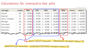 How To Make Box Plots In Excel Detailed Tutorial Download