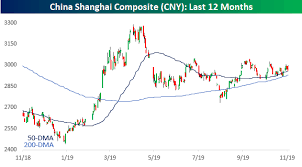 Chinese Stocks Showing Signs Of Life Bespoke Investment Group