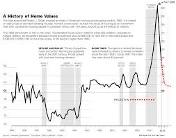Case Shiller Index Chart Updated Case Shiller 100 Year Chart The Big Picture