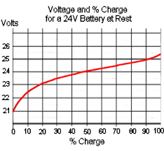 Battery Output Chart Charging And Discharging Lead Acid Batteries