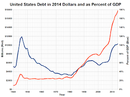 File Us Debt In Constant Dollars And As Percent Of Gdp Png