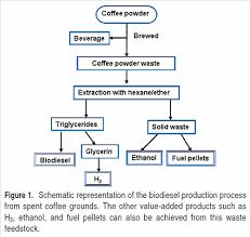 Coffee Production Process Flow Chart Bedowntowndaytona Com