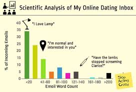 Use Your Words 100 Online Dating Emails Analyzed Online