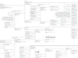 Family Genealogy Template Family Pedigree Chart Template Pedigree