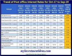 Latest Post Office Small Saving Schemes Interest Rates Jul