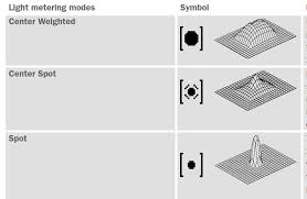 Image result for Introduction to Metering Modes