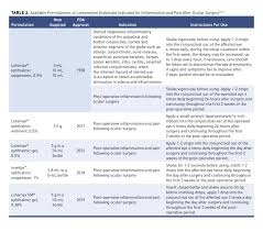 Topical Steroid Classification Chart Innovations In Topical Ocular Corticosteroid Therapy For The
