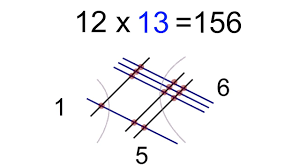 I couldn't draw a straight line if my life depended on it. you've heard that one before? How To Multiply Numbers And Algebra Equations By Drawing Lines Youtube