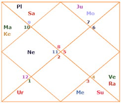 Current Transit Chart How To Read Transits Transit Chart In Vedic Astrology