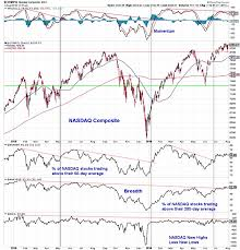 Indexnasdaq Ixic Chart Stock Market Pullback Tests Recent Strength See It Market