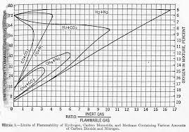 Lel And Uel Chart About Flame Arrestors And Detonation Arrestors