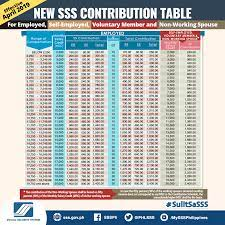 sss releases contribution table for