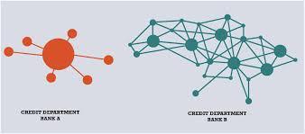 Centralized Or Decentralized Bank Management Centerstate