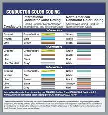wiring color standards wire center \u2022 plc wiring color standards at Wiring Color Standards