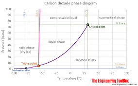 Psi Chart Co2 Phase Diagram Psi C Wiring Diagram General Helper