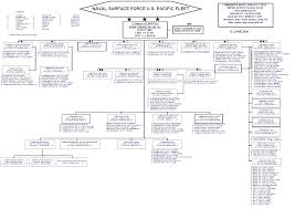 Comnavsurfpac Org Chart Commander Naval Surface Force U S Pacific Fleet
