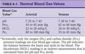 Arterial Blood Gas Values Chart Rt 116