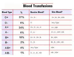 Parents Blood Type Chart Lamasa Jasonkellyphoto Co