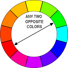 The complementary colour relationship involves hues that are directly  opposite on the colour wheel (eg